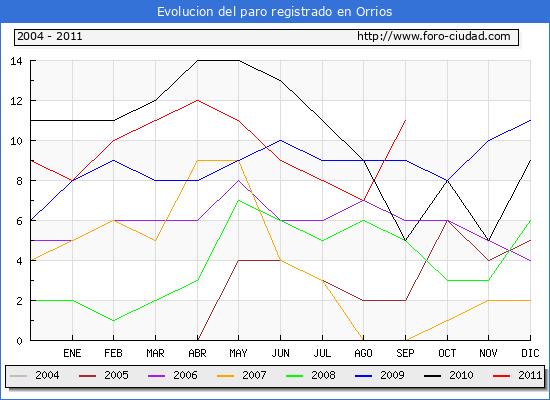 Evolucion  de los datos de parados para el Municipio de ORRIOS hasta SEPTIEMBRE del 2011.