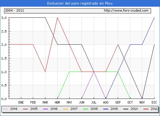Evolucion  de los datos de parados para el Municipio de PLOU hasta SEPTIEMBRE del 2011.