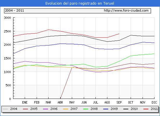 Evolucion  de los datos de parados para el Municipio de TERUEL hasta SEPTIEMBRE del 2011.
