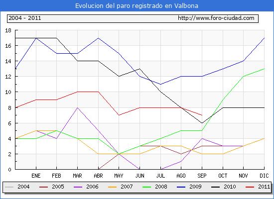 Evolucion  de los datos de parados para el Municipio de VALBONA hasta SEPTIEMBRE del 2011.
