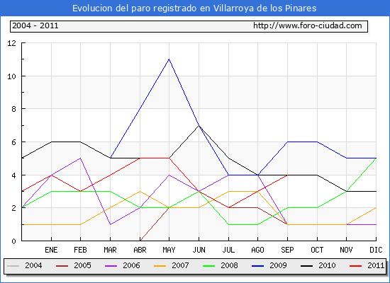 Evolucion  de los datos de parados para el Municipio de VILLARROYA DE LOS PINARES hasta SEPTIEMBRE del 2011.