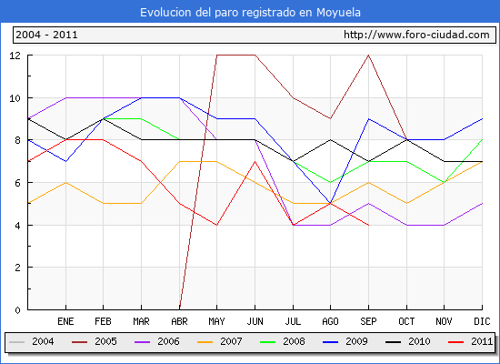 Evolucion  de los datos de parados para el Municipio de MOYUELA hasta SEPTIEMBRE del 2011.