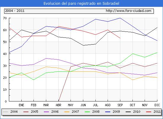Evolucion  de los datos de parados para el Municipio de SOBRADIEL hasta SEPTIEMBRE del 2011.