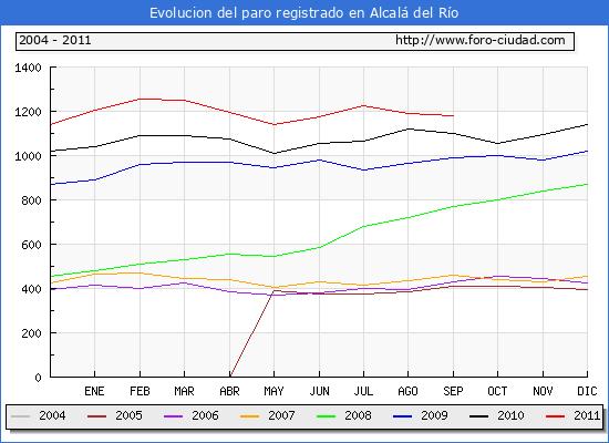 Evolucion de los datos de parados para el Municipio de Alcalá del Río hasta Septiembre del 2011.
