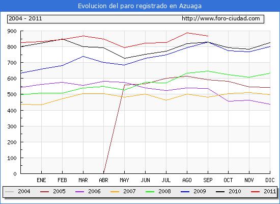 Evolucion  de los datos de parados para el Municipio de AZUAGA hasta SEPTIEMBRE del 2011.