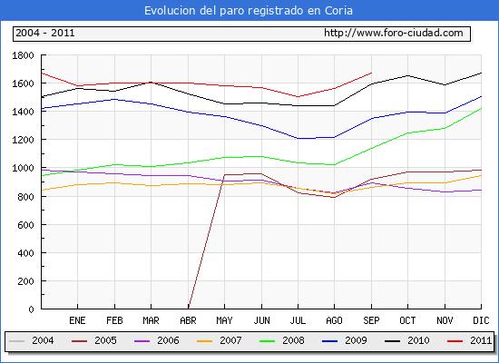Evolucion  de los datos de parados para el Municipio de CORIA hasta SEPTIEMBRE del 2011.