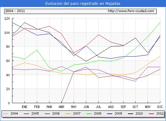 Evolucion  de los datos de parados para el Municipio de MAJADAS hasta SEPTIEMBRE del 2011.