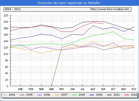 Evolucion  de los datos de parados para el Municipio de PE�AFLOR hasta SEPTIEMBRE del 2011.