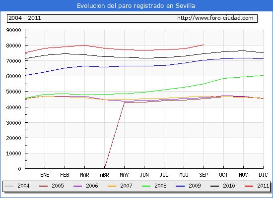 Evolucion  de los datos de parados para el Municipio de SEVILLA hasta SEPTIEMBRE del 2011.
