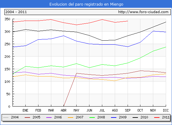 Evolucion  de los datos de parados para el Municipio de MIENGO hasta SEPTIEMBRE del 2011.