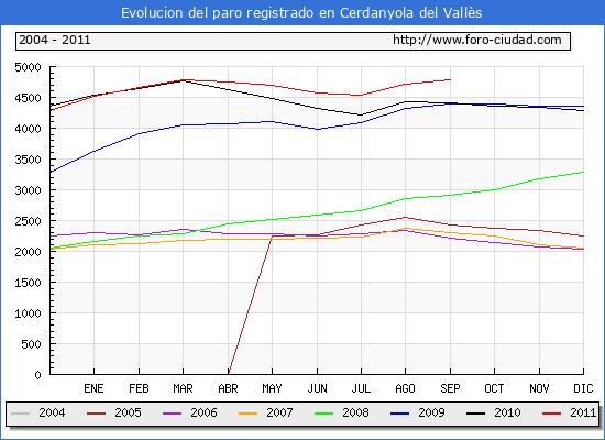 Evolucion  de los datos de parados para el Municipio de CERDANYOLA DEL VALLES hasta SEPTIEMBRE del 2011.
