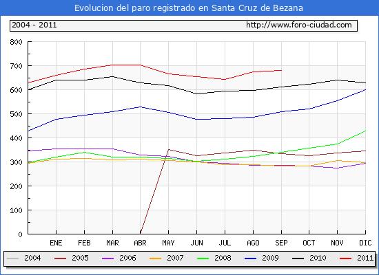 Evolucion  de los datos de parados para el Municipio de SANTA CRUZ DE BEZANA hasta SEPTIEMBRE del 2011.