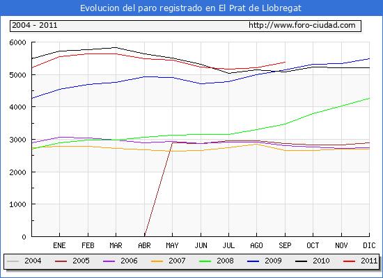 Evolucion  de los datos de parados para el Municipio de EL PRAT DE LLOBREGAT hasta SEPTIEMBRE del 2011.