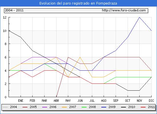 Evolucion  de los datos de parados para el Municipio de FOMPEDRAZA hasta SEPTIEMBRE del 2011.