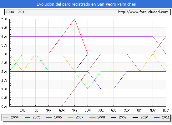 Evolucion  de los datos de parados para el Municipio de SAN PEDRO PALMICHES hasta SEPTIEMBRE del 2011.