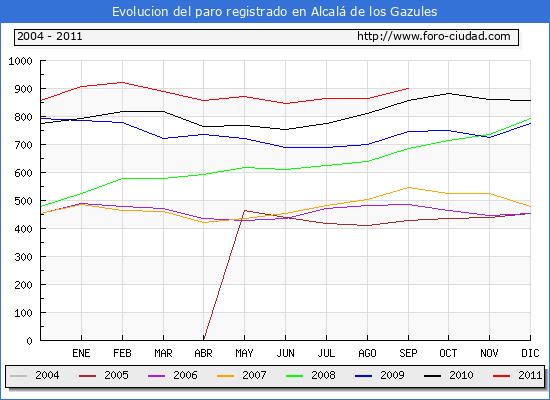 Evolucion  de los datos de parados para el Municipio de ALCALA DE LOS GAZULES hasta SEPTIEMBRE del 2011.