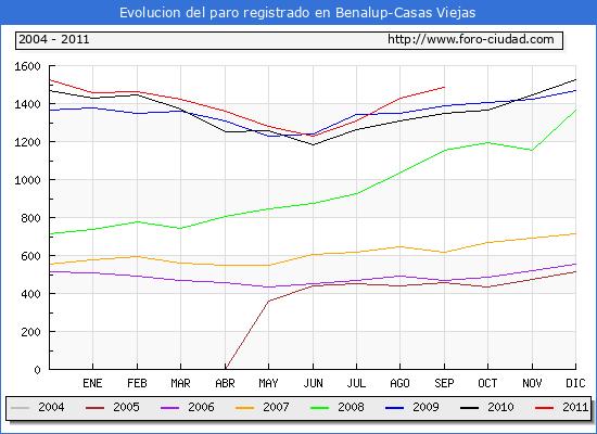 Evolucion  de los datos de parados para el Municipio de BENALUP-CASAS VIEJAS hasta SEPTIEMBRE del 2011.