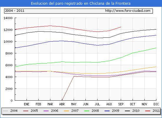Evolucion  de los datos de parados para el Municipio de CHICLANA DE LA FRONTERA hasta SEPTIEMBRE del 2011.