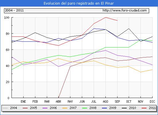 Evolucion  de los datos de parados para el Municipio de EL PINAR hasta SEPTIEMBRE del 2011.