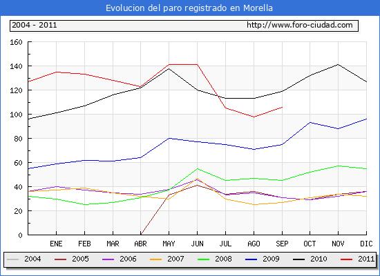 Evolucion  de los datos de parados para el Municipio de MORELLA hasta SEPTIEMBRE del 2011.