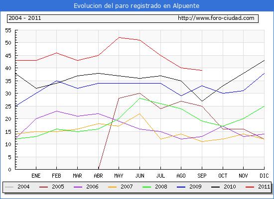 Evolucion  de los datos de parados para el Municipio de ALPUENTE hasta SEPTIEMBRE del 2011.