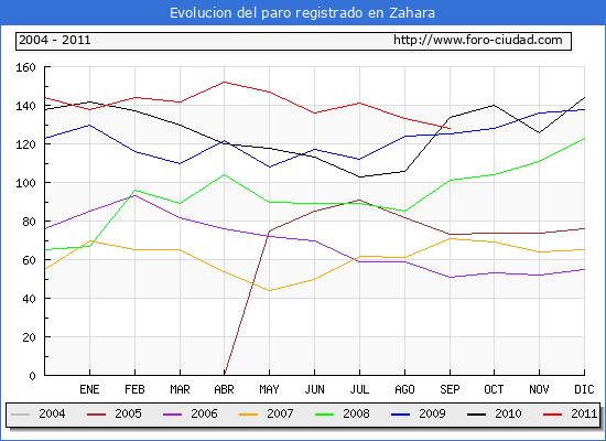 Evolucion  de los datos de parados para el Municipio de ZAHARA hasta SEPTIEMBRE del 2011.