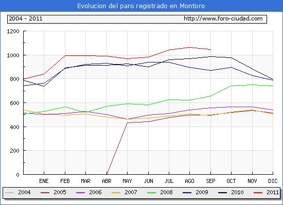 Evolucion  de los datos de parados para el Municipio de MONTORO hasta SEPTIEMBRE del 2011.