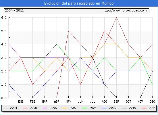Evolucion  de los datos de parados para el Municipio de MU�ICO hasta SEPTIEMBRE del 2011.