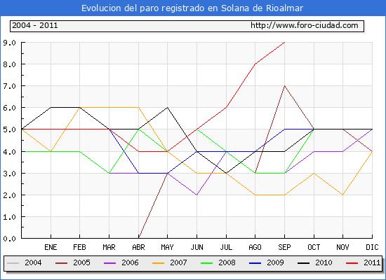 Evolucion  de los datos de parados para el Municipio de SOLANA DE RIOALMAR hasta SEPTIEMBRE del 2011.