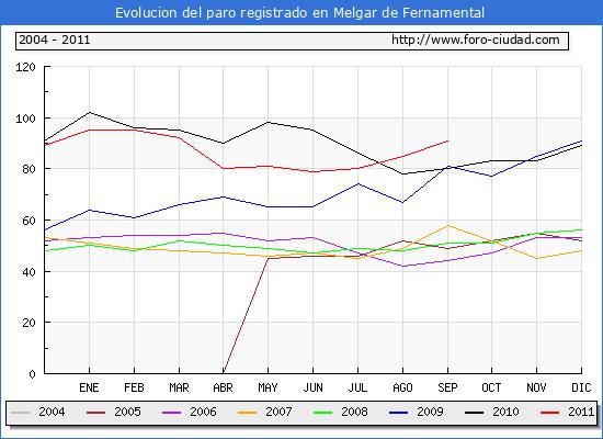 Evolucion  de los datos de parados para el Municipio de MELGAR DE FERNAMENTAL hasta SEPTIEMBRE del 2011.