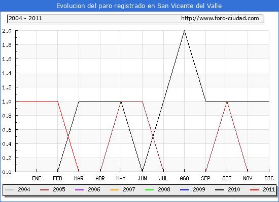 Evolucion  de los datos de parados para el Municipio de SAN VICENTE DEL VALLE hasta SEPTIEMBRE del 2011.