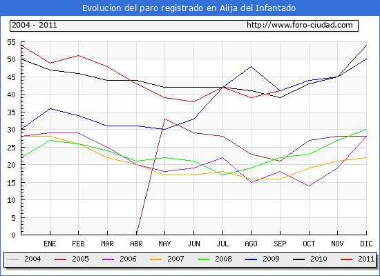 Evolucion  de los datos de parados para el Municipio de ALIJA DEL INFANTADO hasta SEPTIEMBRE del 2011.