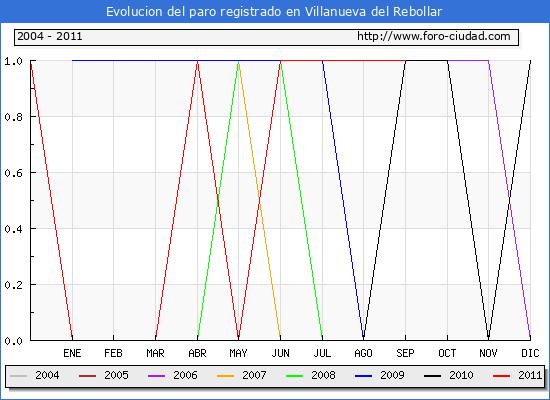 Evolucion  de los datos de parados para el Municipio de VILLANUEVA DEL REBOLLAR hasta SEPTIEMBRE del 2011.