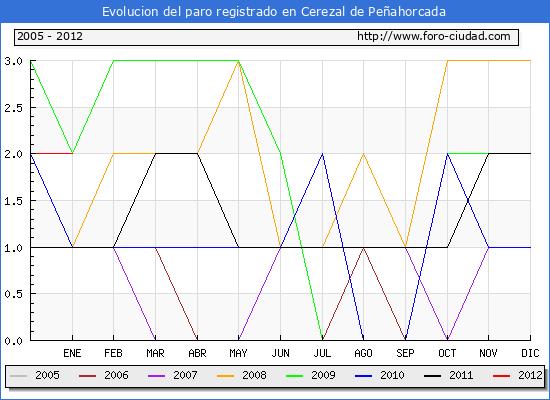 Evolucion  de los datos de parados para el Municipio de CEREZAL DE PE�AHORCADA hasta ENERO del 2012.