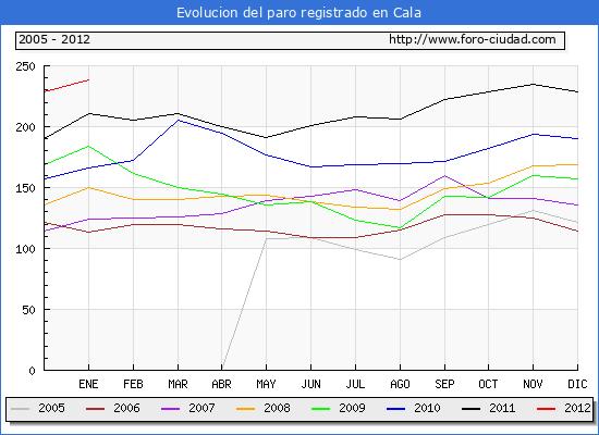 Evolucion de los datos de parados para el Municipio de Cala hasta Enero del 2012.