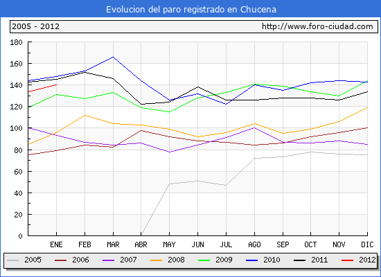 Evolucion  de los datos de parados para el Municipio de CHUCENA hasta ENERO del 2012.