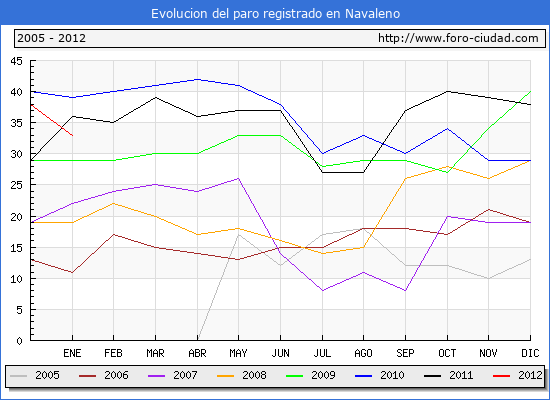 Evolucion  de los datos de parados para el Municipio de NAVALENO hasta ENERO del 2012.