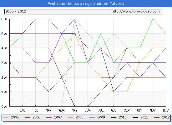 Evolucion  de los datos de parados para el Municipio de TALVEILA hasta ENERO del 2012.