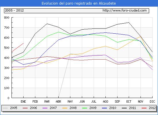 Evolucion  de los datos de parados para el Municipio de ALCAUDETE hasta ENERO del 2012.