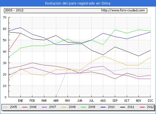 Evolucion  de los datos de parados para el Municipio de DIMA hasta ENERO del 2012.
