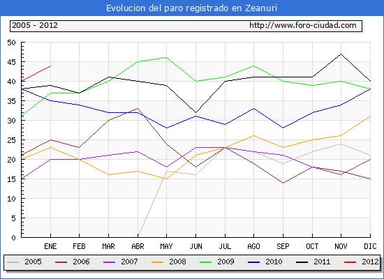 Evolucion  de los datos de parados para el Municipio de ZEANURI hasta ENERO del 2012.