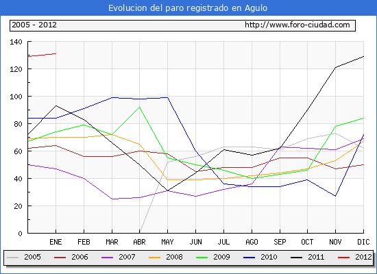 Evolucion  de los datos de parados para el Municipio de AGULO hasta ENERO del 2012.