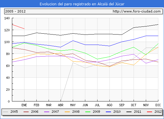 Evolucion  de los datos de parados para el Municipio de ALCALA DEL JUCAR hasta ENERO del 2012.