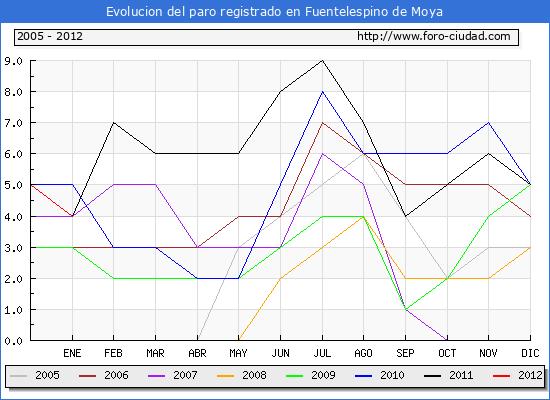 Evolucion de los datos de parados para el Municipio de Fuentelespino de Moya hasta Enero del 2012.