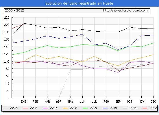 Evolucion  de los datos de parados para el Municipio de HUETE hasta ENERO del 2012.