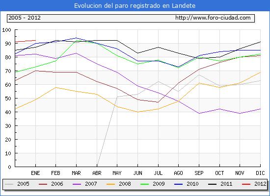 Evolucion  de los datos de parados para el Municipio de LANDETE hasta ENERO del 2012.