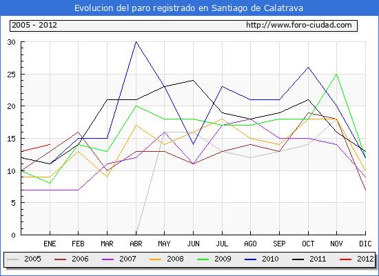 Evolucion  de los datos de parados para el Municipio de SANTIAGO DE CALATRAVA hasta ENERO del 2012.