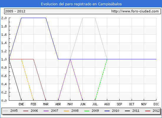 Evolucion  de los datos de parados para el Municipio de CAMPISABALOS hasta ENERO del 2012.