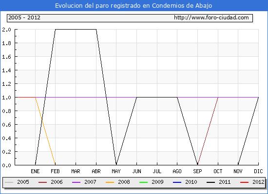 Evolucion  de los datos de parados para el Municipio de Condemios de Abajo hasta Enero del 2012.