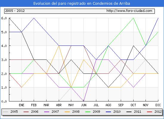 Evolucion  de los datos de parados para el Municipio de CONDEMIOS DE ARRIBA hasta ENERO del 2012.
